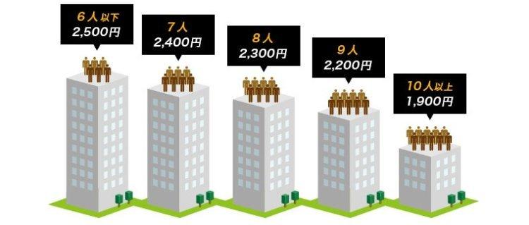 「ソフトバンク光 or NURO光」NURO光マンションの料金