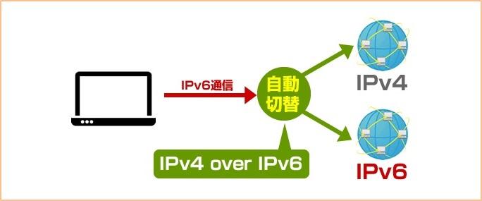 ドコモ光のプロバイダは「IPv6」に対応!