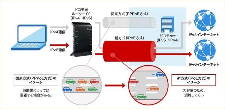 IPv6接続で利用できる通信方式