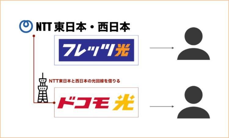 NTTフレッツ光と同じネット回線