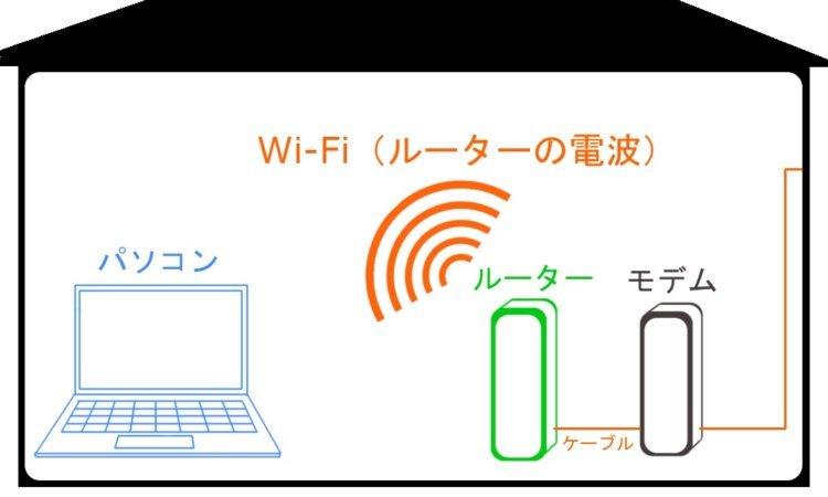 Wi-Fiルーターが重要な理由