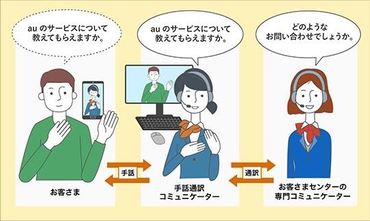 auひかり 手話通訳のビデオ通話やチャットにも対応