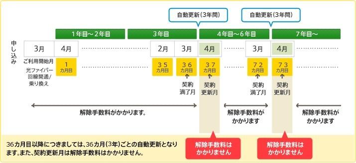 @nifty光の解約金 2年プランで解約金0円にするには更新必須
