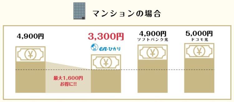 enひかりのマンション料金比較