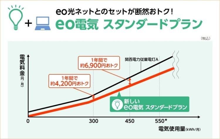 eo電気のセット申込みで毎月500円割引