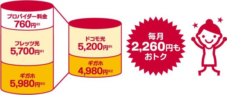 ドコモ光×GMOの料金プラン