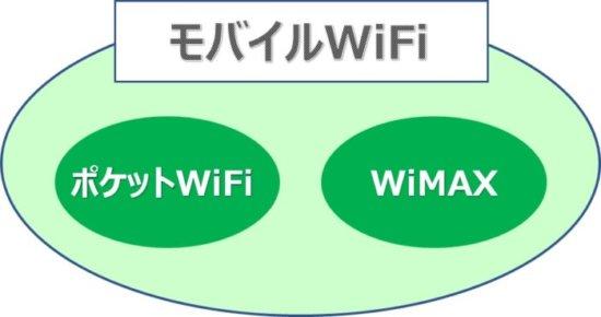 ポケットWiFi・モバイルWiFi・WiMAXの違いとは?